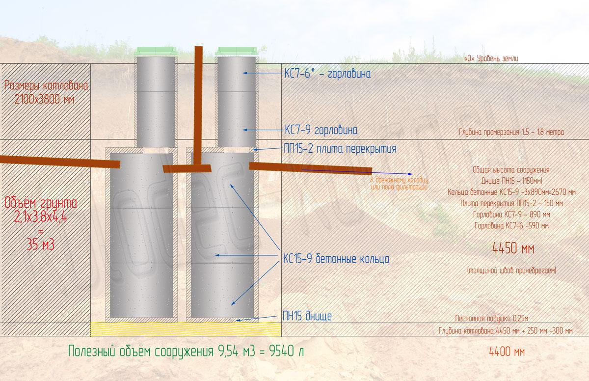 Обустройство септика из бетонных колец своими руками 66